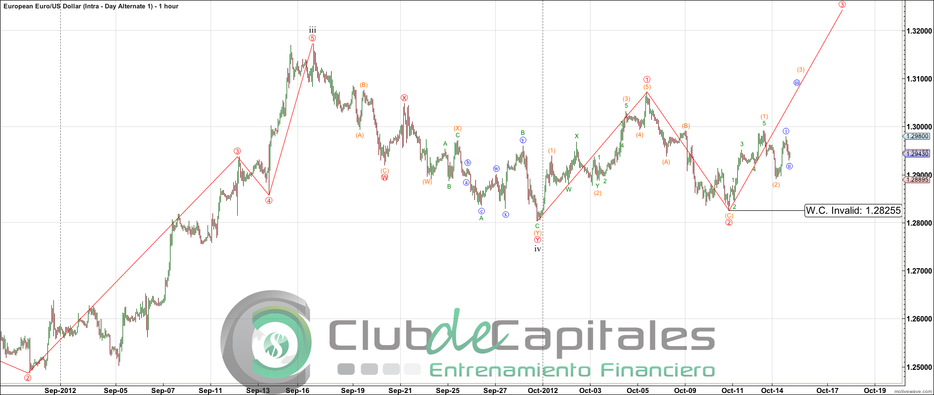 Forexpros sp