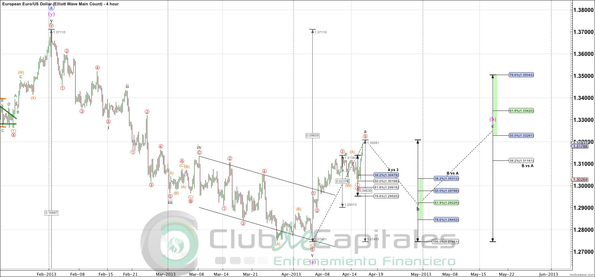 Analisi tecnica euro dollaro forexpros