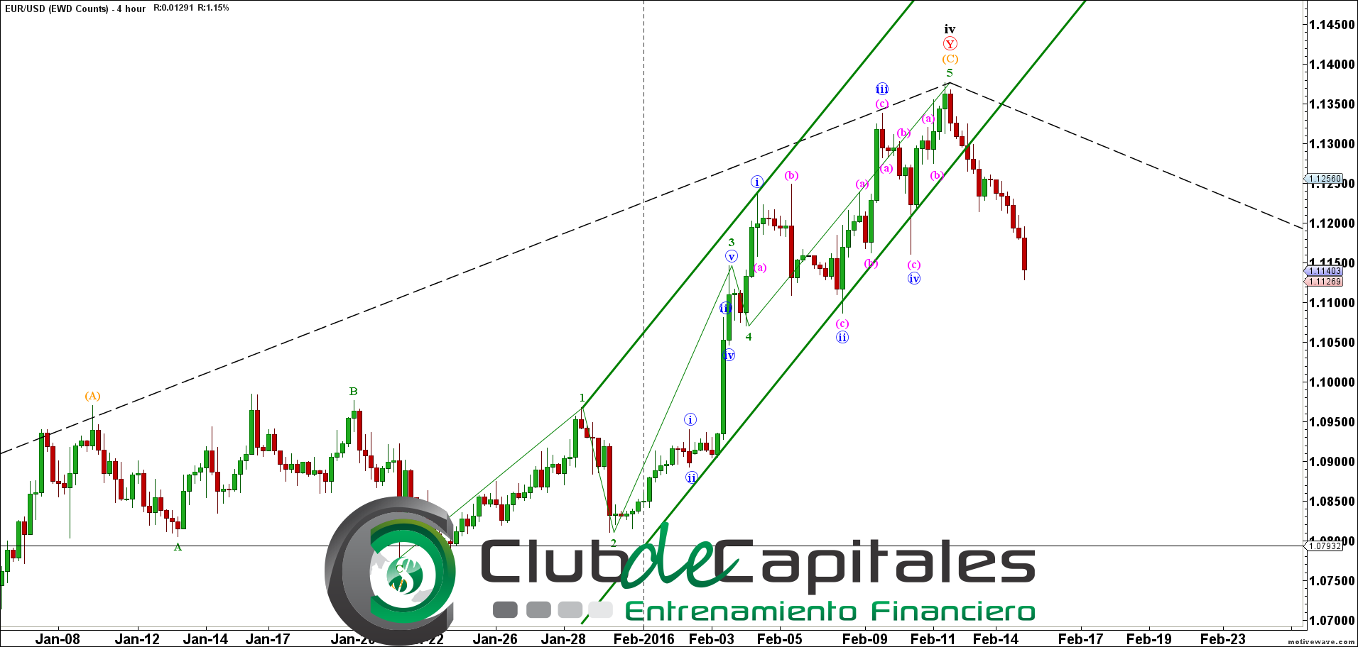 Finanzas forex evolution market group
