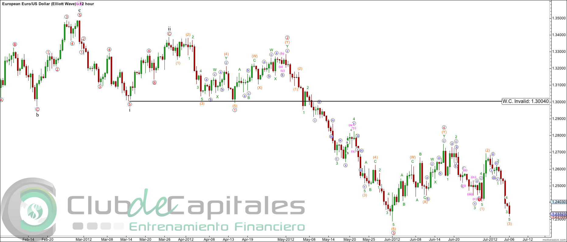 Ondas de Elliott Wave