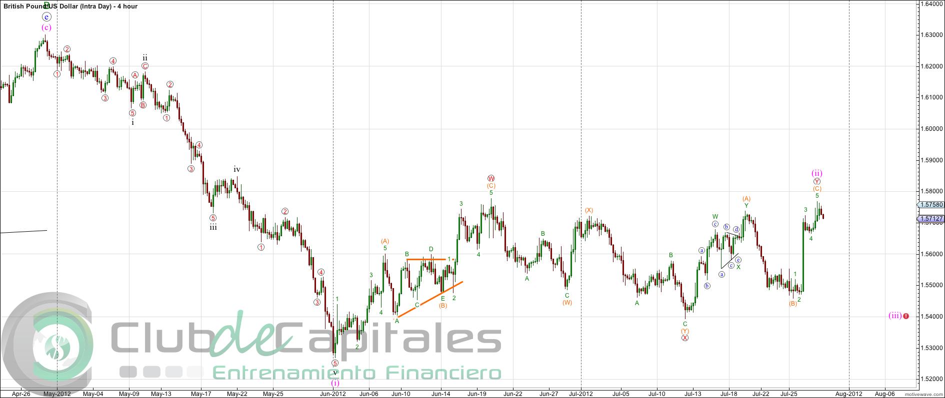 Apertura de mercados en forex