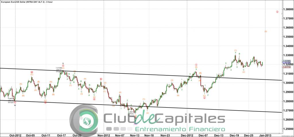 Elliott Wave EUR/USD
