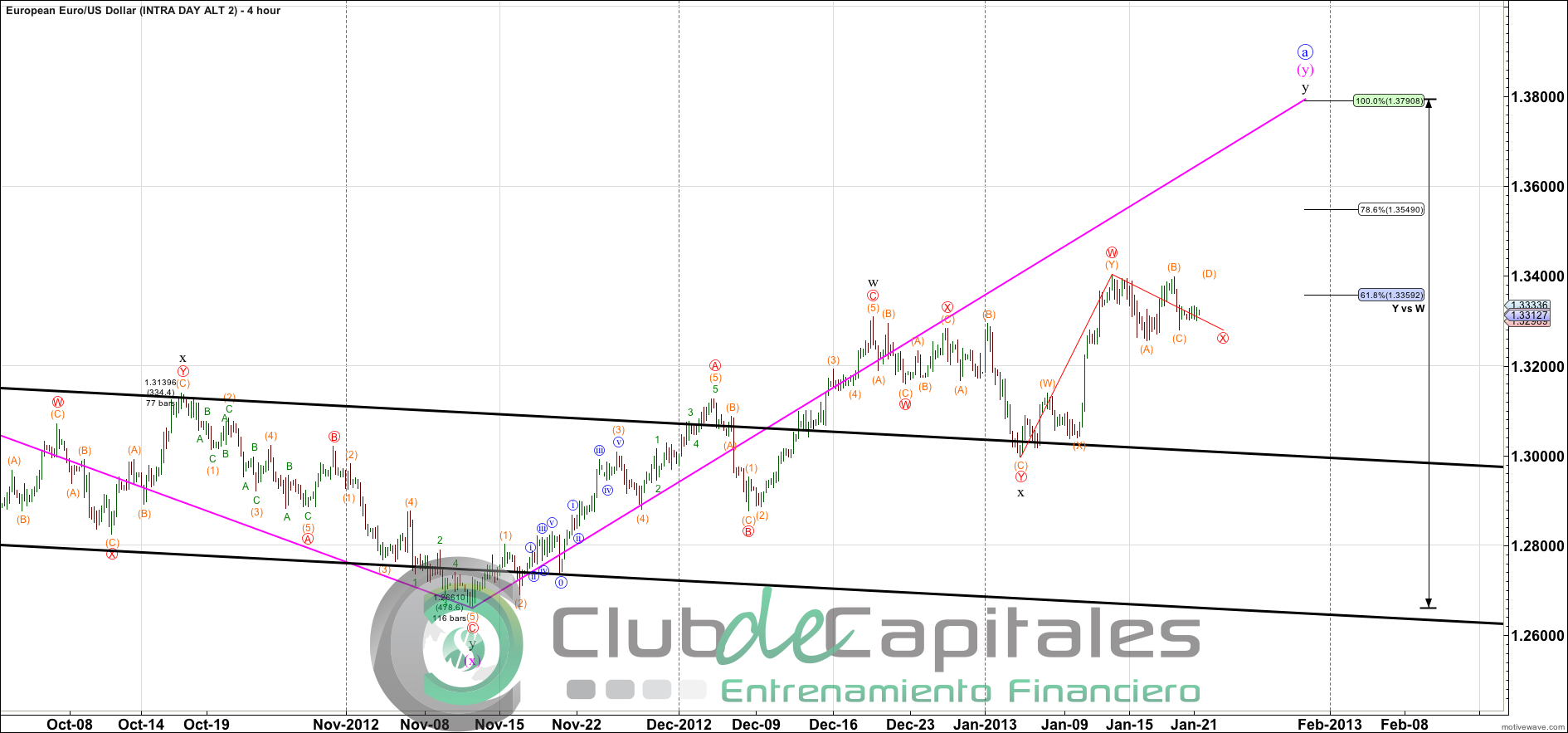 Curso Elliott Wave