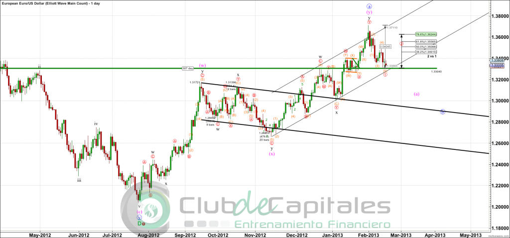 EURUSD - Elliott Wave Main Count - Feb-18 0951 AM (1 day)