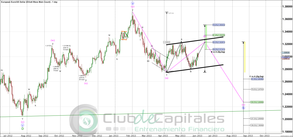 EURUSD - Elliott Wave Main Count - May-31 0831 AM (1 day)