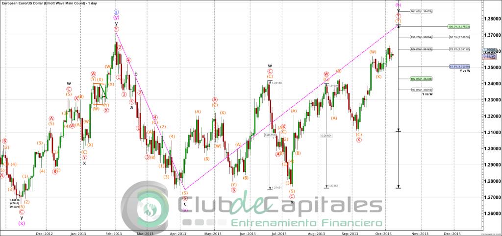 EURUSD - Elliott Wave Main Count - Oct-08 1548 PM (1 day)