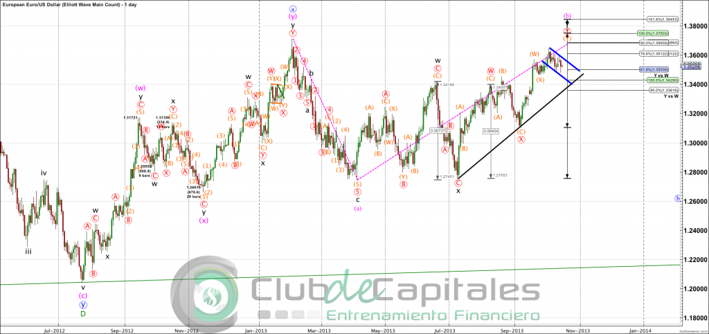 EURUSD - Elliott Wave Main Count - Oct-15 1900 PM (1 day)