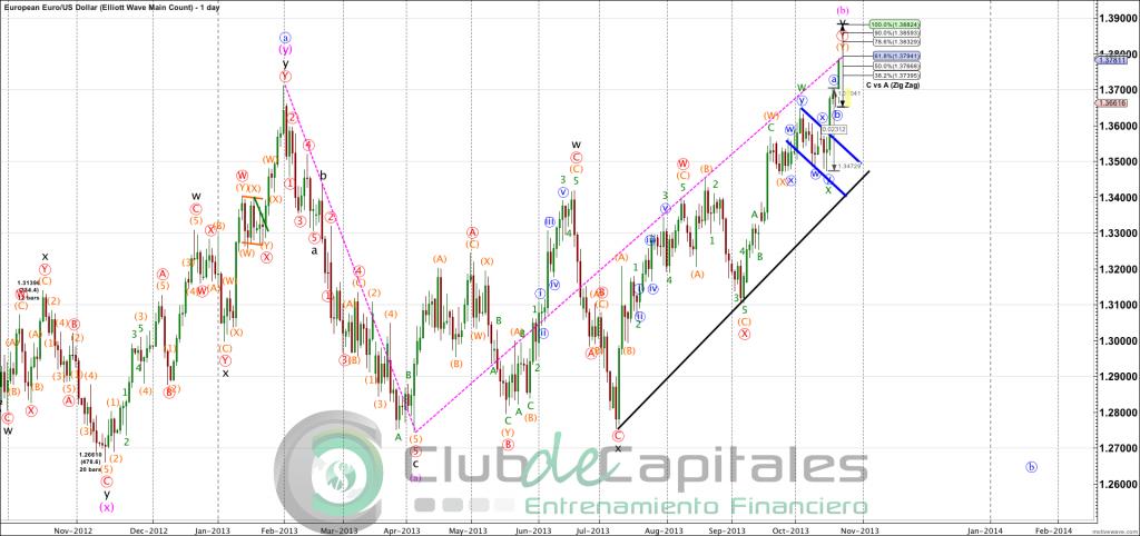 EURUSD - Elliott Wave Main Count - Oct-22 1117 AM (1 day)