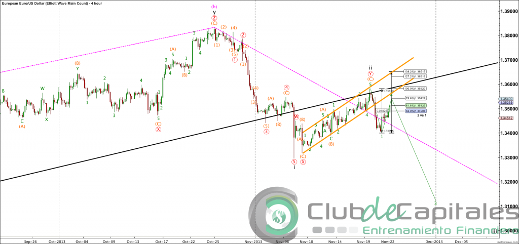 EURUSD - Elliott Wave Main Count - Nov-22 1028 AM (4 hour)