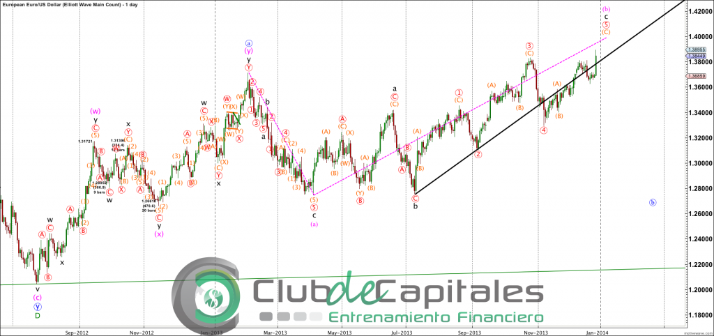 EURUSD - Elliott Wave Main Count - Dec-27 0724 AM (1 day)