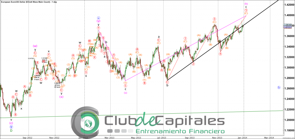 EURUSD - Elliott Wave Main Count - Dec-31 1151 AM (1 day)