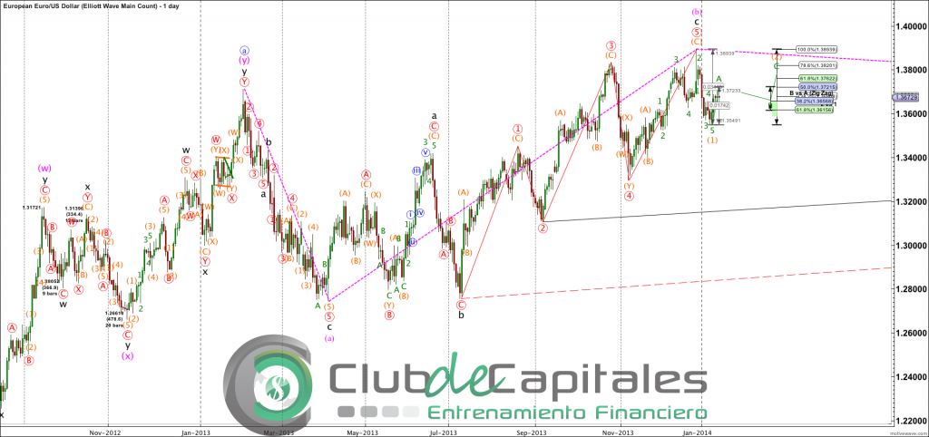 EURUSD - Elliott Wave Main Count - Jan-14 1801 PM (1 day)