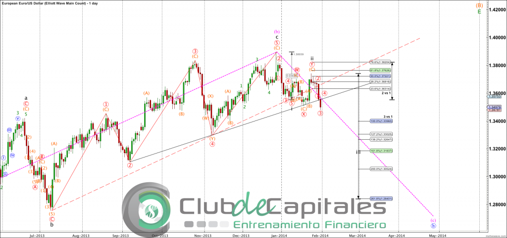 EURUSD - Elliott Wave Main Count - Jan-31 1121 AM (1 day)