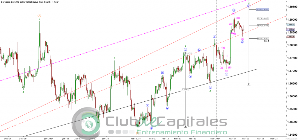 EURUSD - Elliott Wave Main Count - Mar-11 1611 PM (4 hour)