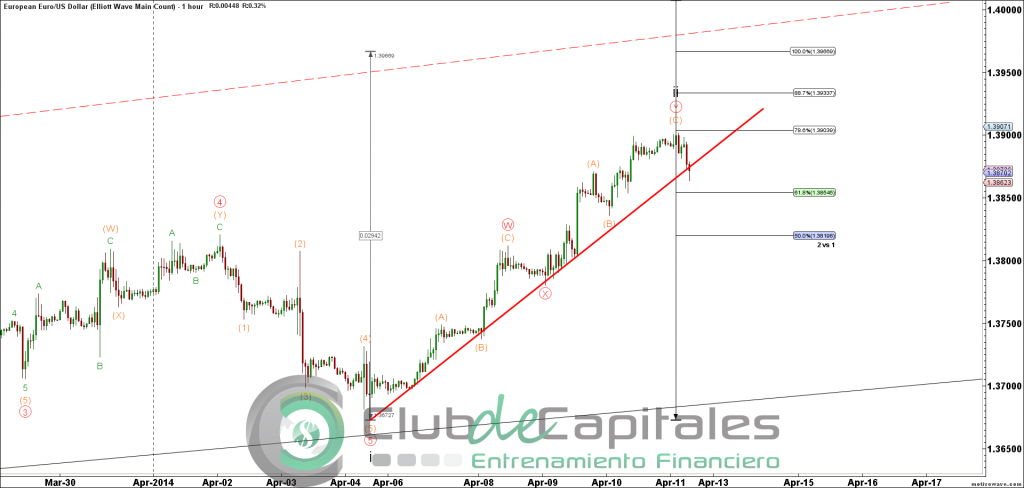 EURUSD - Elliott Wave Main Count - Apr-11 0751 AM (1 hour)