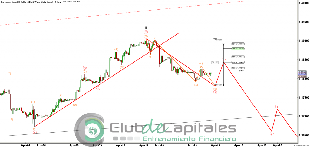 EURUSD - Elliott Wave Main Count - Apr-15 2010 PM (1 hour)