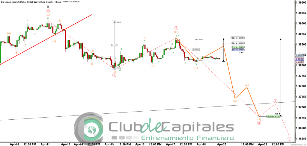 EURUSD - Elliott Wave Main Count - Apr-18 1424 PM (1 hour)