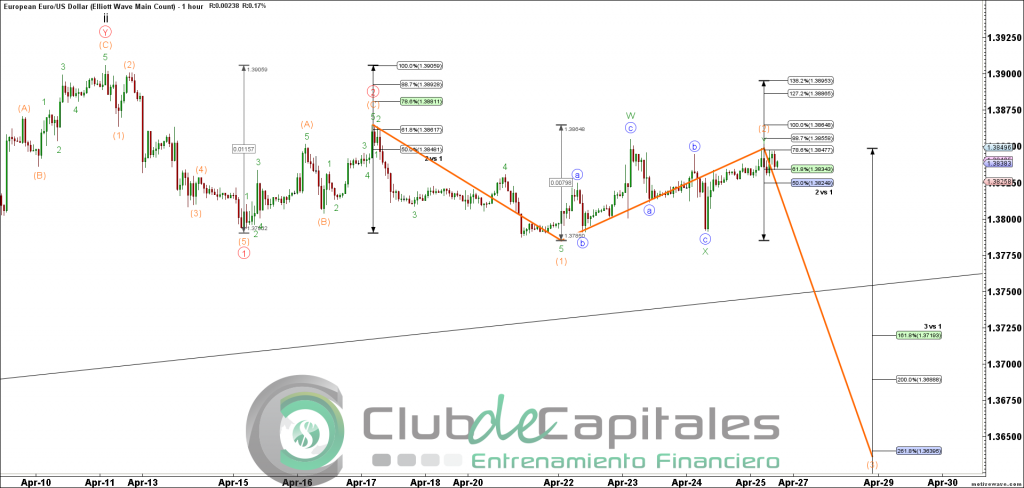 EURUSD - Elliott Wave Main Count - Apr-25 1020 AM (1 hour)