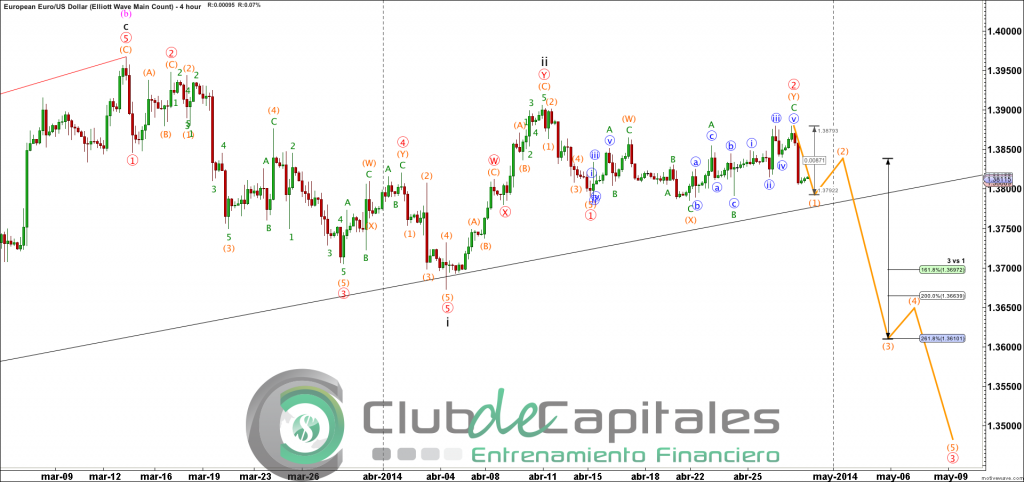 EURUSD - Elliott Wave Main Count - Apr-29 1904 PM (4 hour)