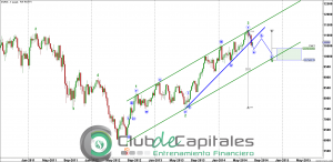 ESP35 - Elliott Wave - Club de Capitales