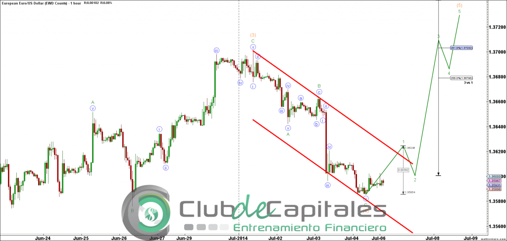 EURUSD - Elliott Wave