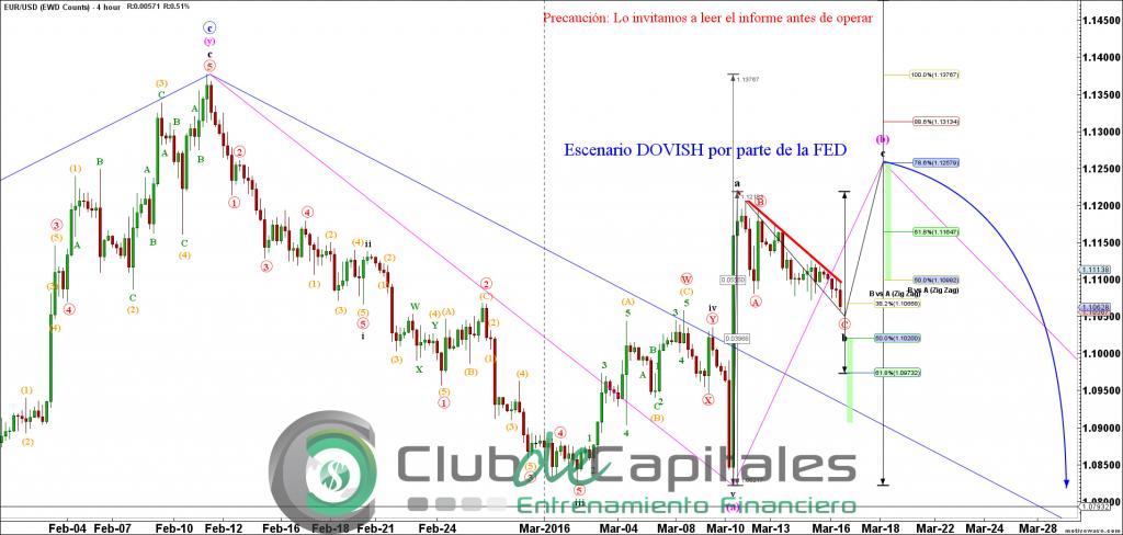 EURUSD - EWD Counts - Mar-16 1038 AM (4 hour)
