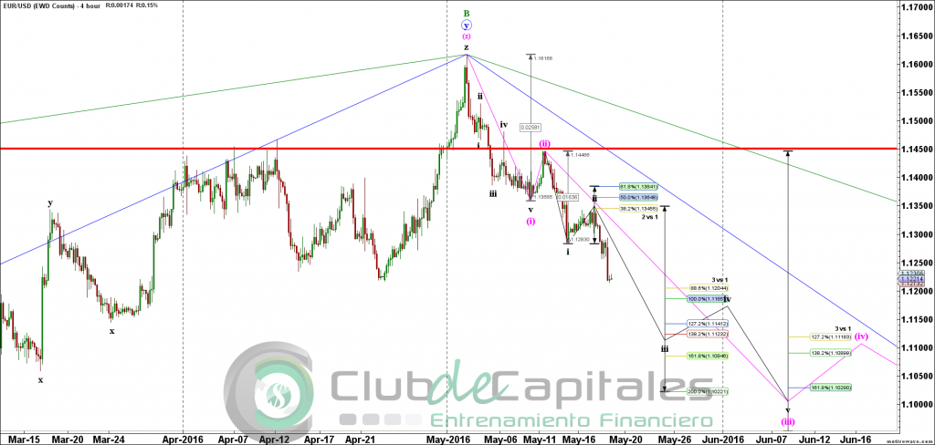 EURUSD - Elliott Wave - May-18 2209 PM (4 hour)