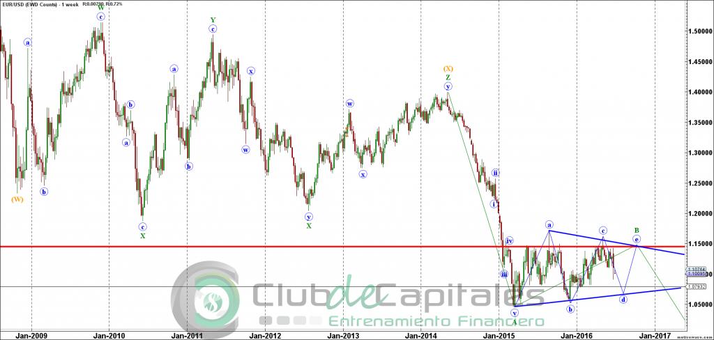 Elliott Wave EURUSD - EWD Counts - Jun-26 2028 PM (1 week)