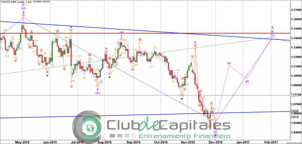 eurusd-elliott-wave-juan-maldonado-nov-29-1050-am-1-day