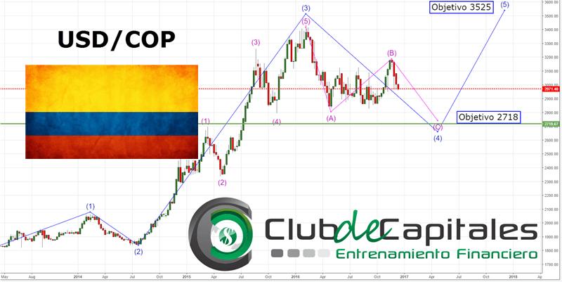 Ostico Dólar Vs Peso Colombiano Usd Cop