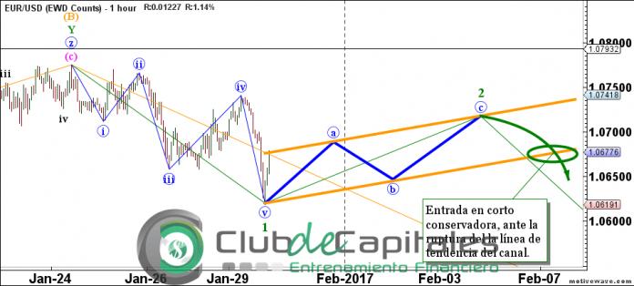Elliott Wave EUR/USD Juan Maldonado