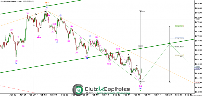 Elliott Wave EUR/USD