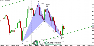 EURUSD - Bullish Bat