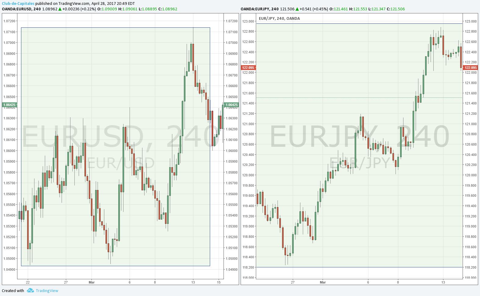 Tendencias en el cruce de divisas