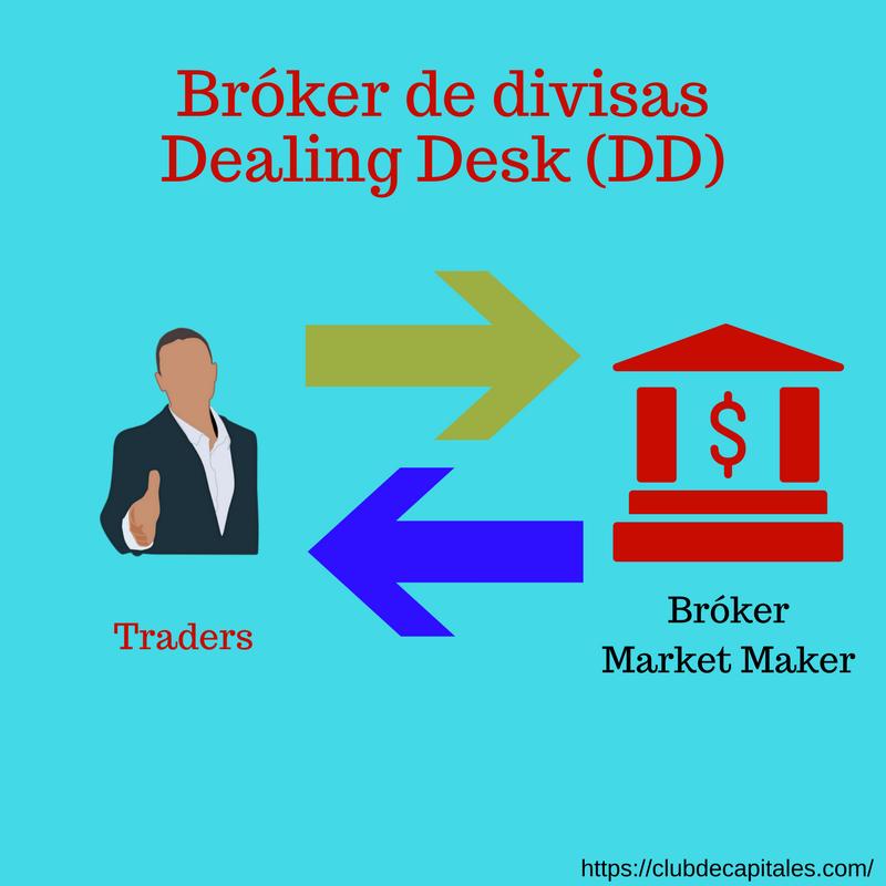 Bróker de divisas Market Maker