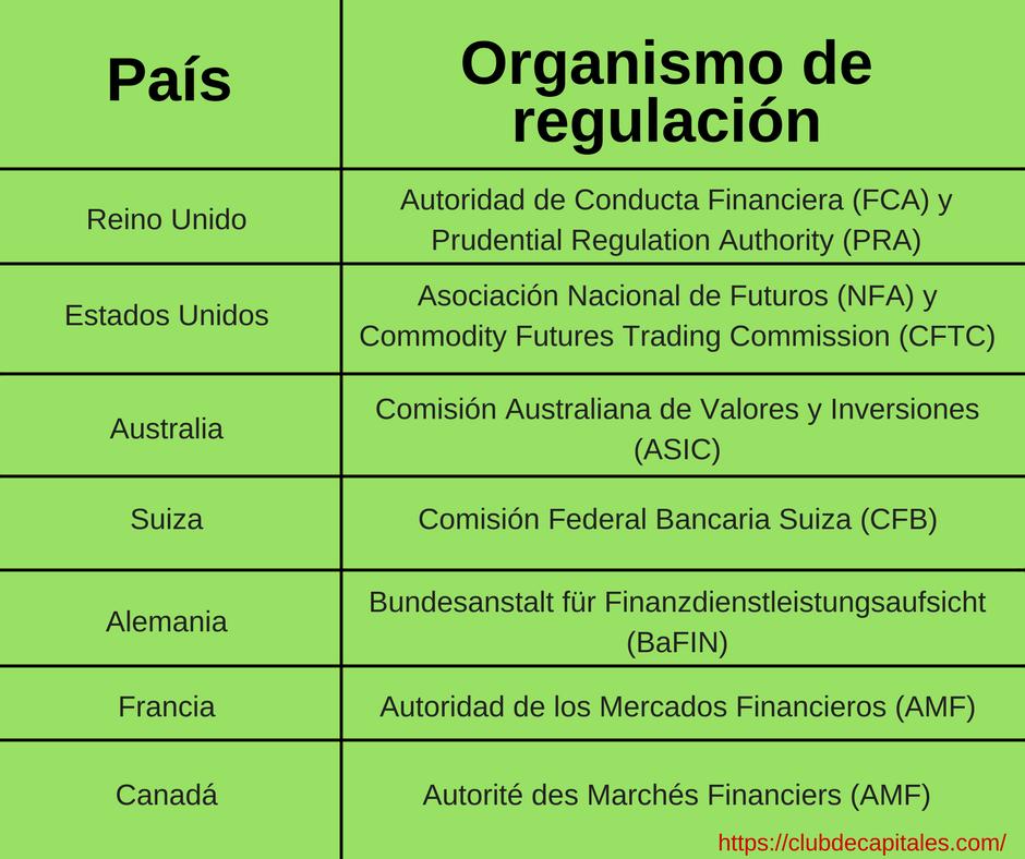 regulación de los bróker de divisas