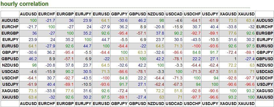 Tabla de correlación de divisas