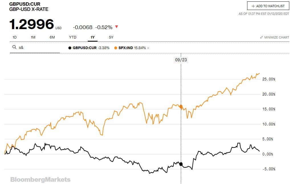 Mercados bursátiles y mercado de divisas