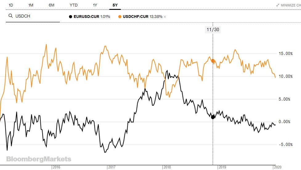eurozona-pares-divisas