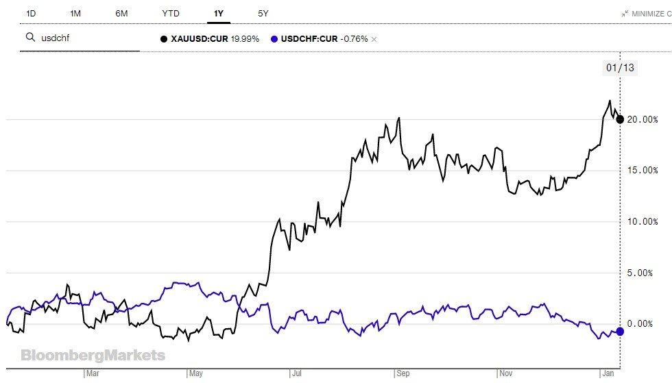 Mercado Forex y par USD/CHF