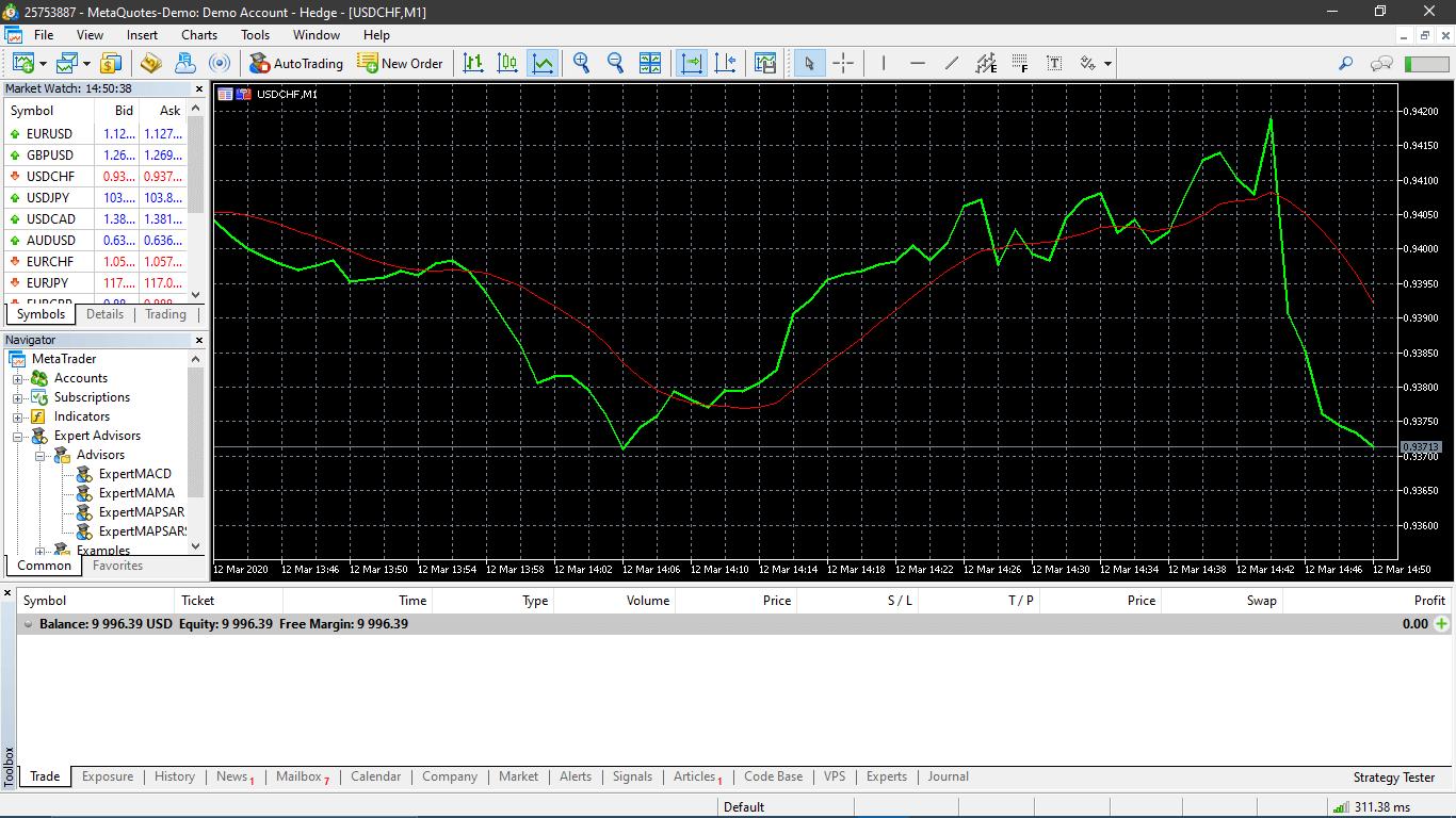 indicador-metatrader-4