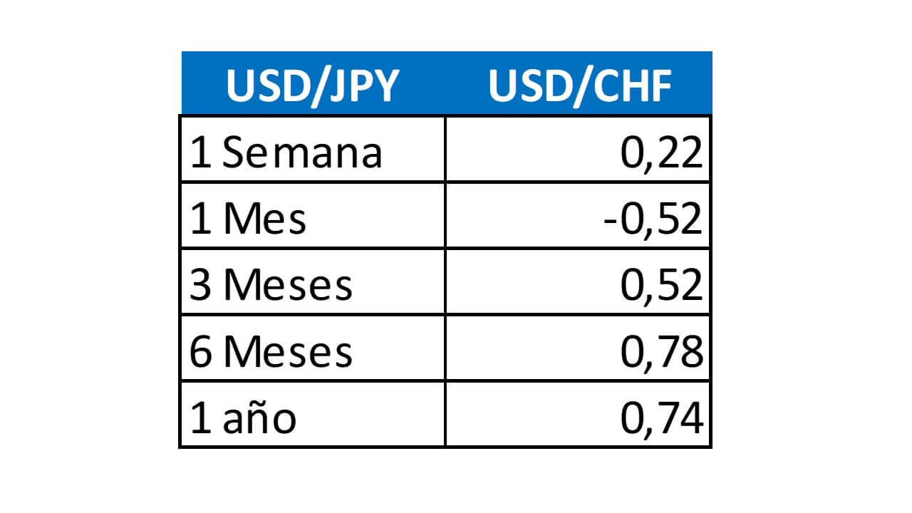 correlación-de-divisas