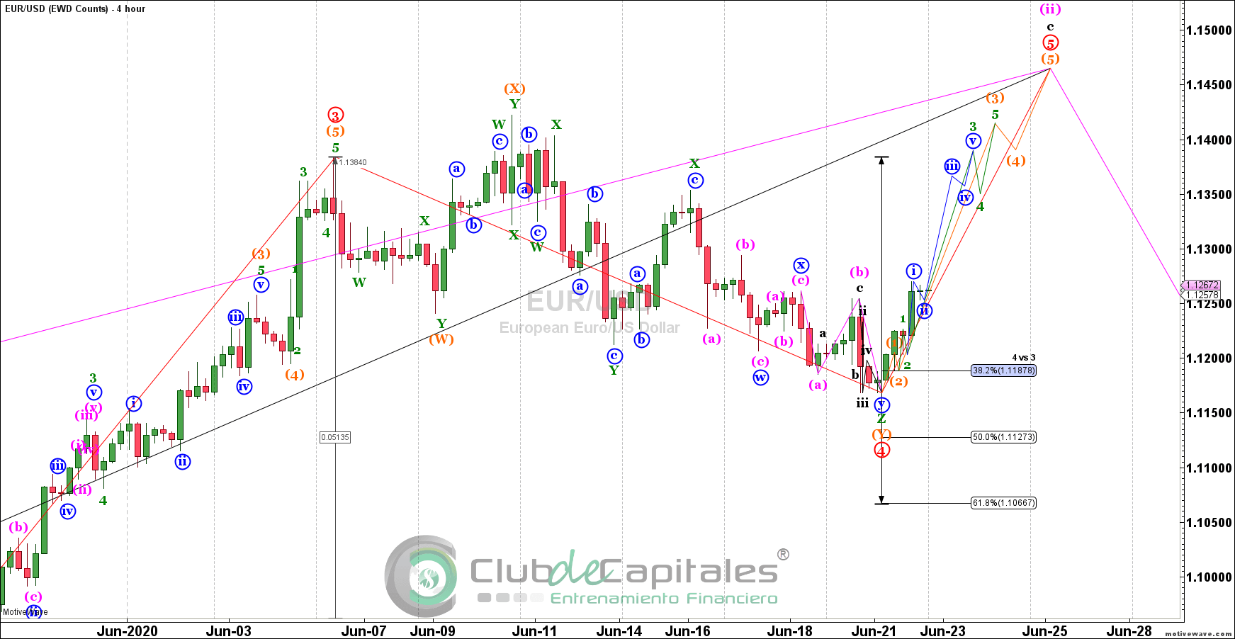 elliott wave